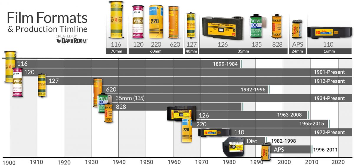 Film Format Chart